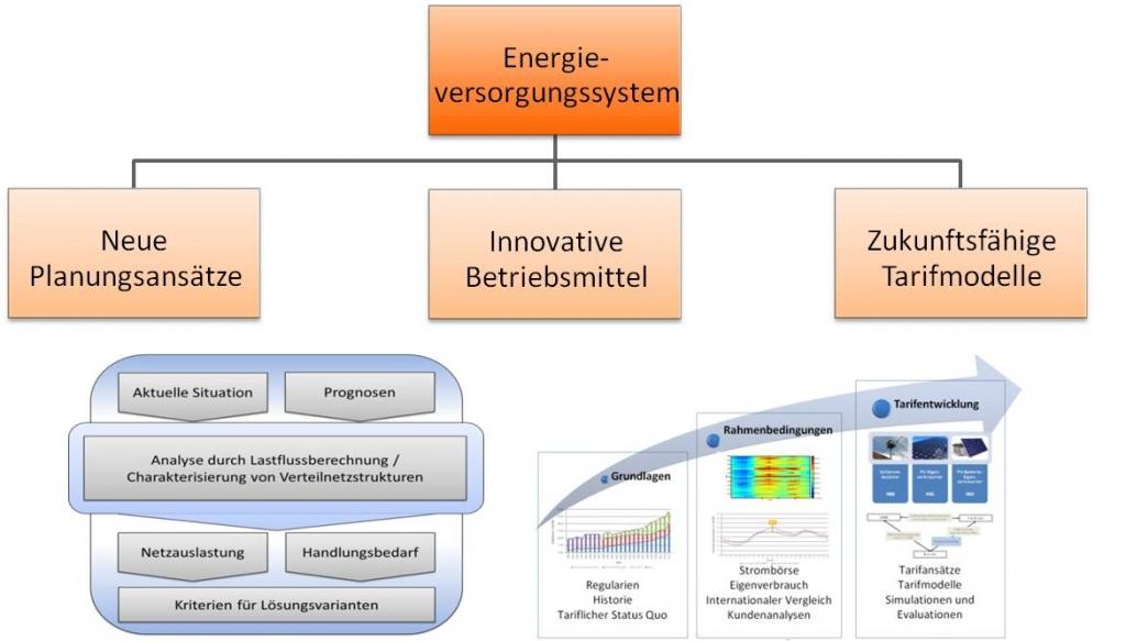 Energieversorgungssysteme