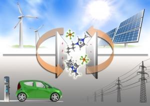 Nachhaltige Elektrolyt-Materialien als Schlüssel innovativer und nachhaltiger Energiespeichersysteme (Bildquelle: Fotolia.com (Graphic Compressor/petovarga/Arrows); Montage: Lehrstuhl Experimentalphysik V, Universität Augsburg)