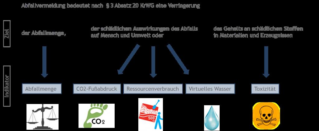 Indikatoren zur Messung der Abafallvermeidung im Projekt