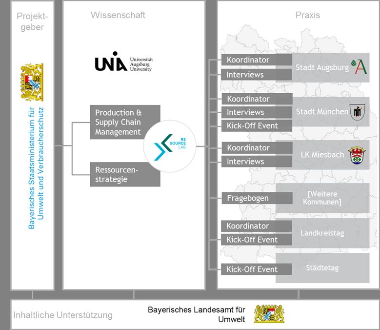 Organigramm des Projekts