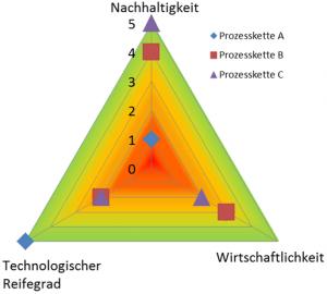Ressourc_Effizienzbewertung_Bild